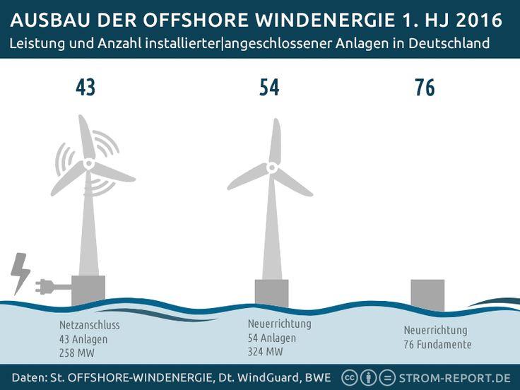 13 besten Infografik Wind - Windenergie Bilder auf Pinterest ...