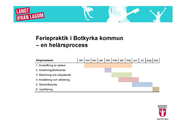 Feriepraktik 2015 processkarta.png (2573×1819)