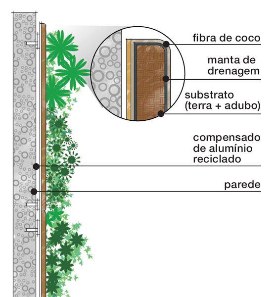 Jardim vertical de 1 x 2,80 m, cheio de plantas tropicais. Por dentro do Painel Todos os materiais usados no painel projetado por Gil Fialho são biodegradáveis ou reutilizáveis.