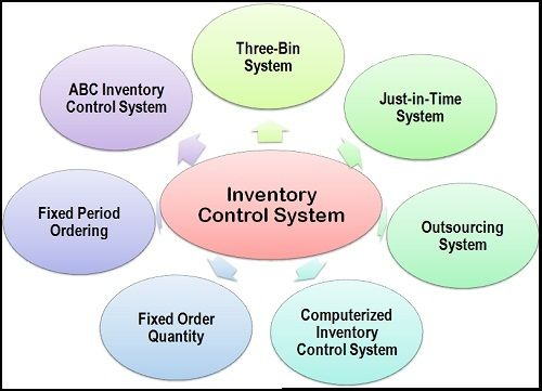 online inventory accounting