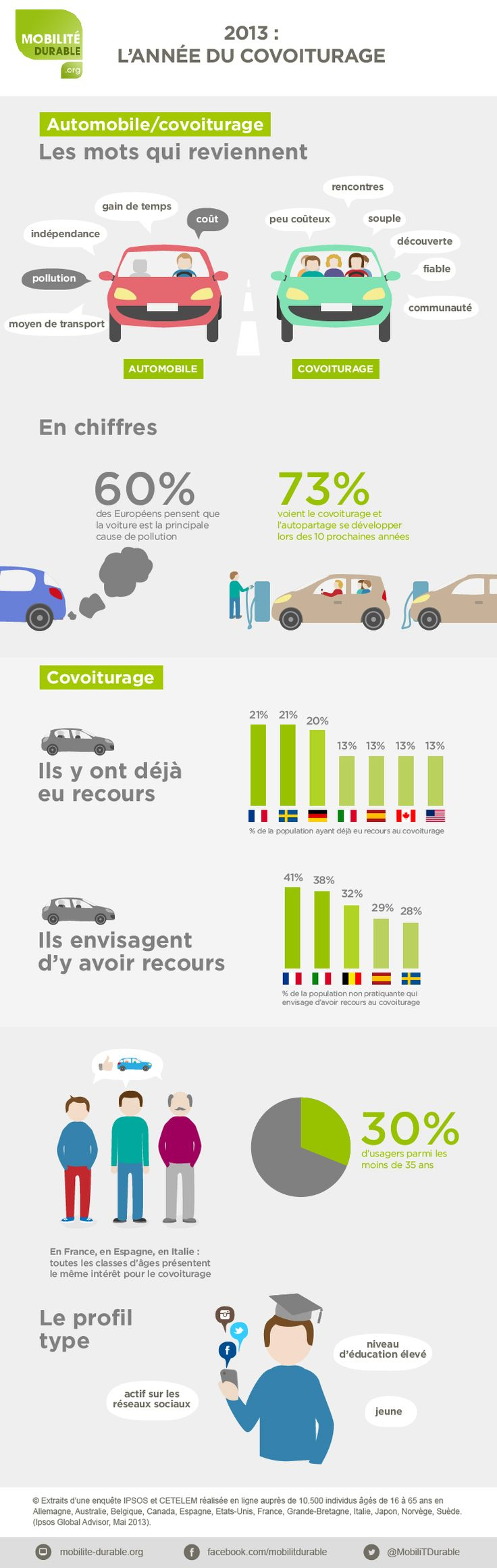 #Infographie : le #covoiturage à travers le monde