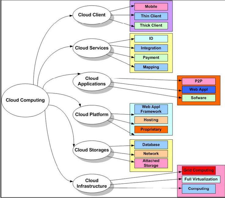 62 best cloud enablement images on pinterest   cloud, cloud