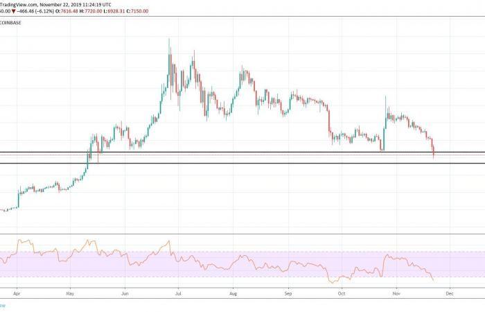Csúnya, ami a kriptopiacon zajlik, nagyot esett a bitcoin árfolyama - nevetadokabornak.hu
