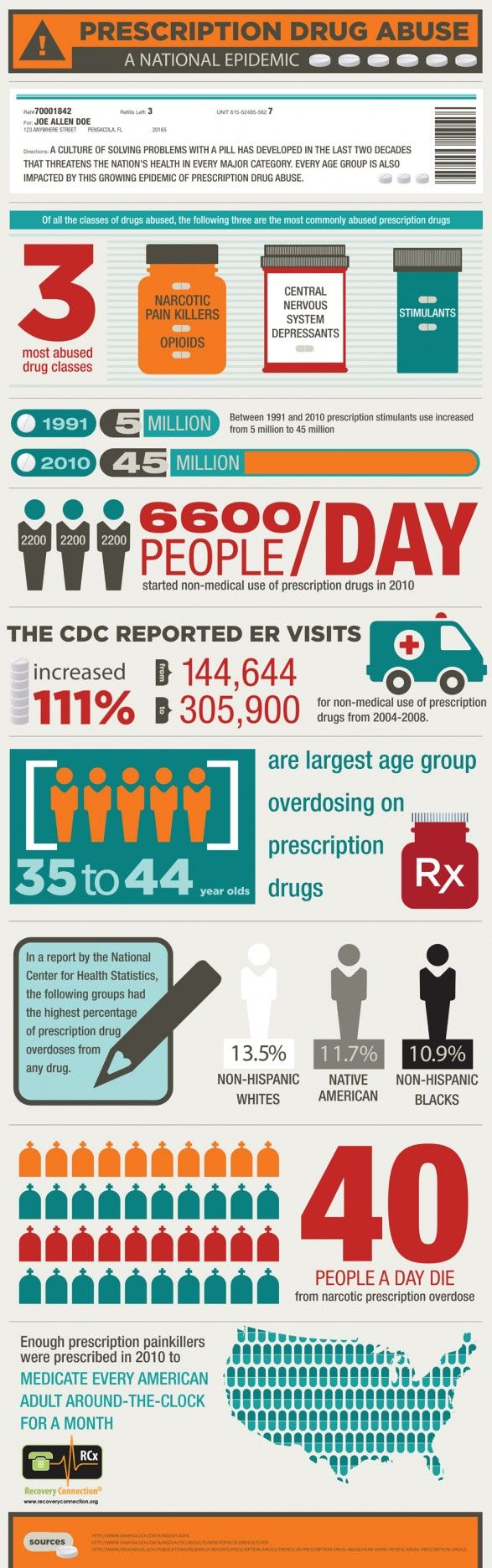 Prescription Drug Abuse: A National Epidemic  This infographic shows the top 3 prescription medicines being abused in the US today. Substance abuse is a national epidemic. Prevention is crucial. As parents we need to talk to our children about the dangers of prescription and OTC medicines if used incorrectly. The war on drugs is not enough.