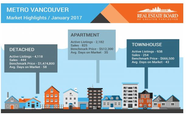 Metro Vancouver housing market off to a quieter start than last year Home sales and listings trends are below long-term averages in the Metro Vancouver* housing market. T