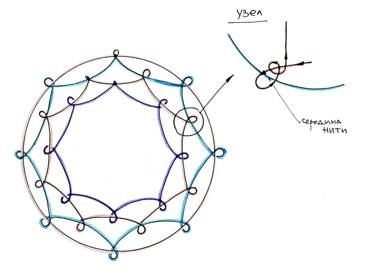 схема плетения ловца снов