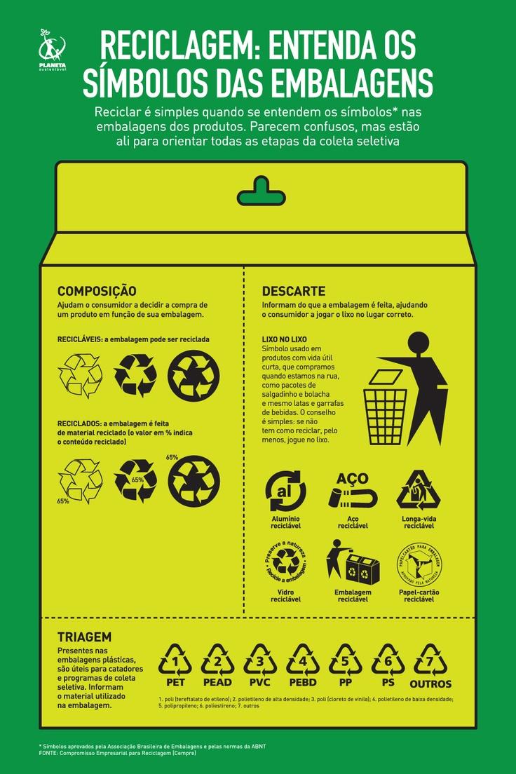 Entenda os símbolos das embalagens na hora da reciclagem.