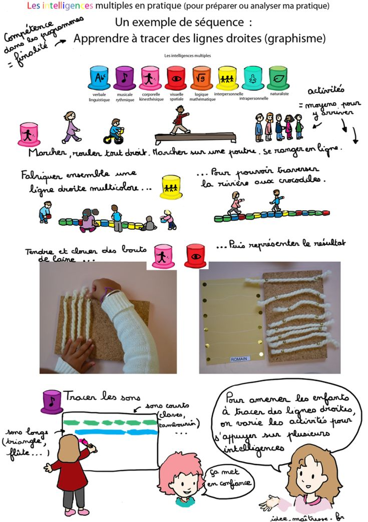 Nouvelles pédagogies autour des intelligences multiples: méthodes et pratiques en classe