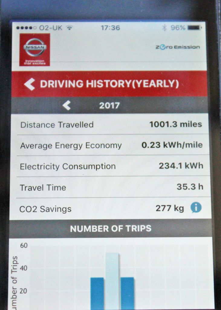 My first 1000 miles in a Nissan Leaf - Read my review here
