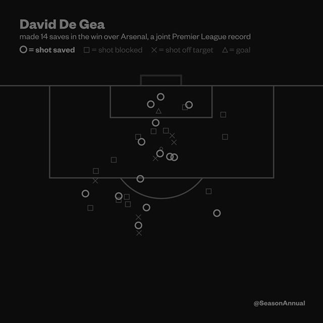 An incredible performance by @d_degeaofficial against @Arsenal this weekend saw him equal the most saves made in a single game at 14. Matching Vito Mannone of @sunderlandafcofficial (vs. Chelsea, 2014) and Tim Krul of @nufc (vs. Tottenham, 2013) Is David the best in keeper in the world? - Season Annual 2016/17 book and A3 prints available to buy online now! (Link in bio) - #seasonannual #season #annual #football #graphicdesign #graphic #design #illustration #animation #book #footballdesign…