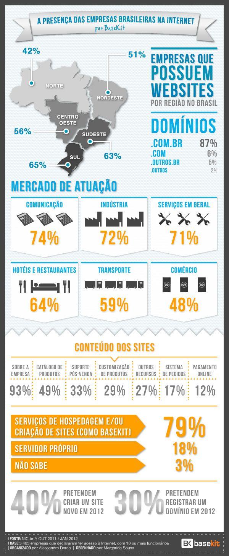 A presença das empresas brasileiras na internet - Blogmidia8