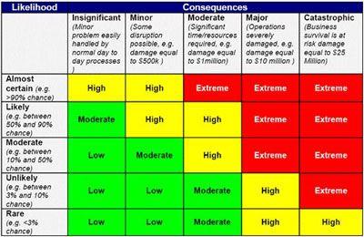 Organizational Risk Assessment Template Pictures to Pin on – Organizational Assessment Template