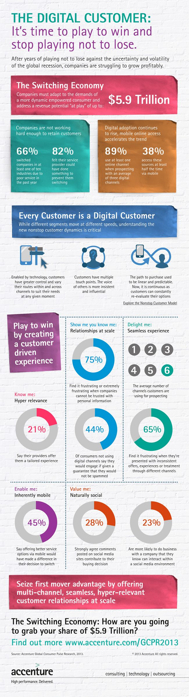 The Digital Customer: It's Time to Play to Win - The Global Consumer Pulse Research 2013