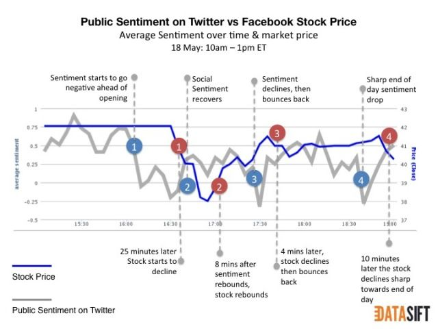 Study: Twitter Sentiment Mirrored Facebook's Stock Price Today Posted 5/18/12