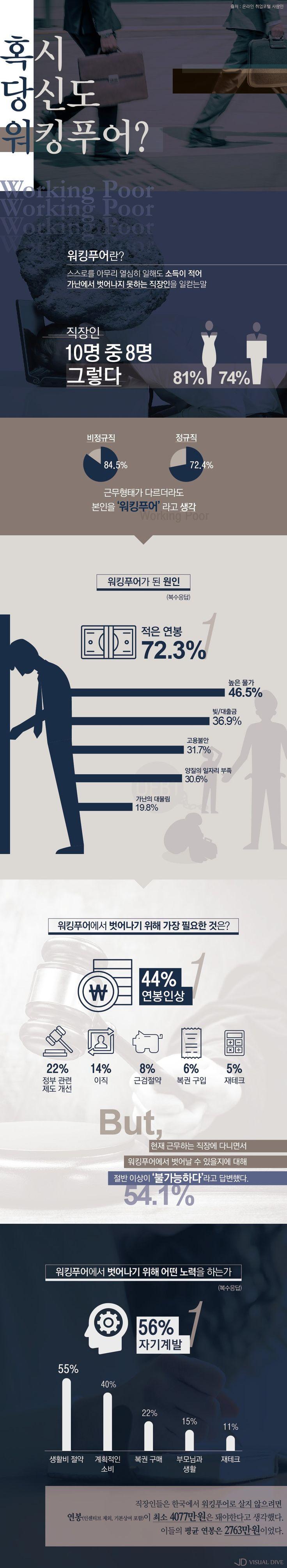 혹시 당신도 '워킹푸어'인가요? [인포그래픽] #poor / #Infographic ⓒ 비주얼다이브 무단 복사·전재·재배포 금지
