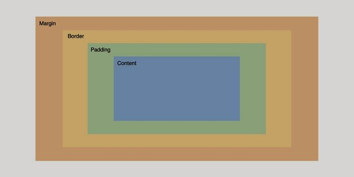 Males Code: CSS3 box-sizing Untuk Mempermudah Proses Pembuatan...