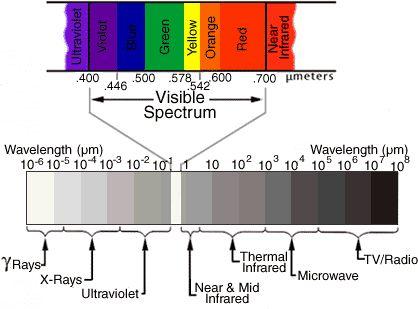 Termografia: Come è fatta una termocamera