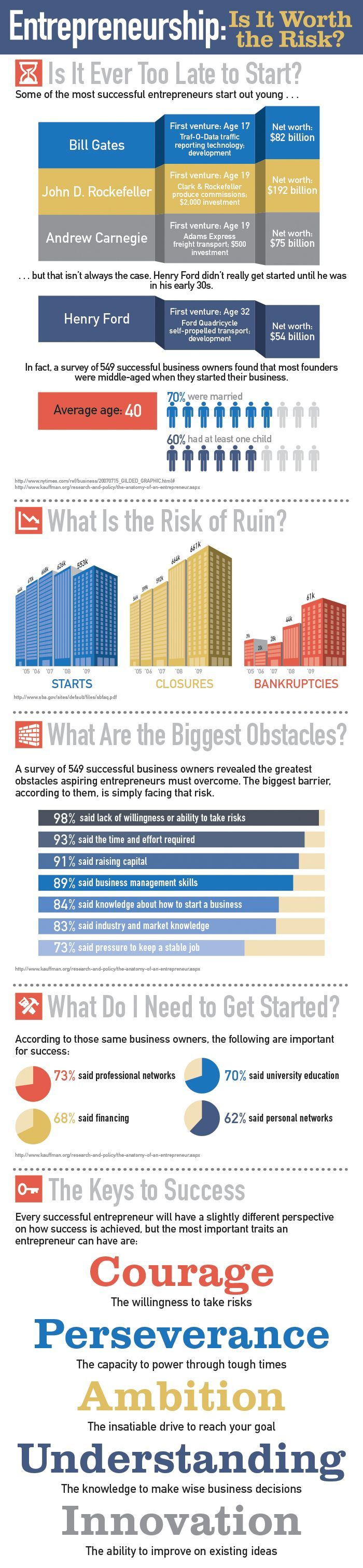 Never too old to start?  Great Infographic for any entrepreneur to consider.  Weighing the Risks of Entrepreneurship