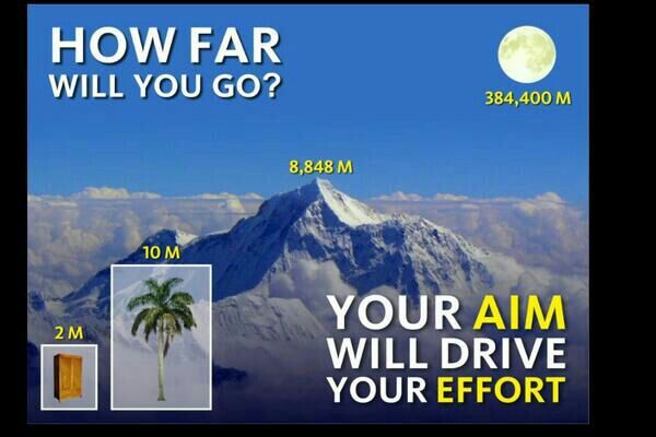 Your AIM will drive your EFFORT