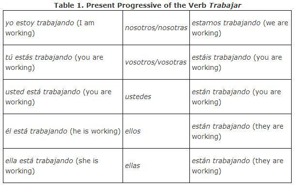 Present Progressive (Trabajar) (Regular) | Jayden's ...