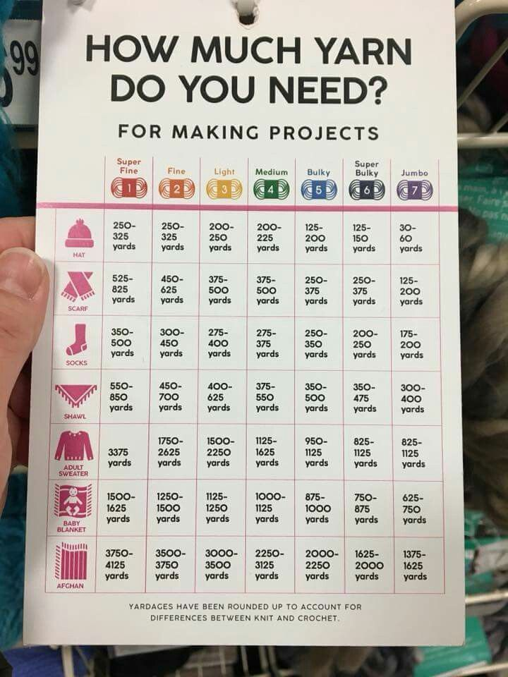 How much yarn do you need?