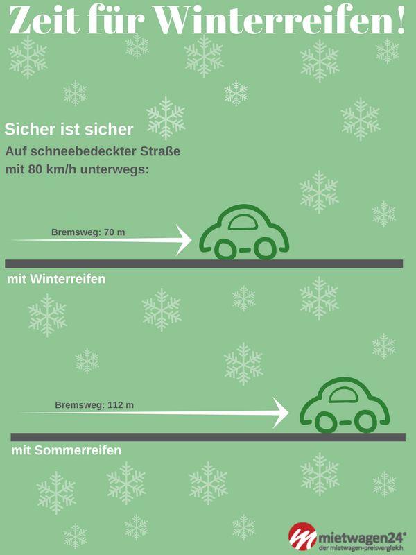 In welchen Ländern gibt es überhaupt eine Winterreifenpflicht? Was bedeutet situative Winterreifenpflicht in Deutschland? #mietwagen #winterreifen #winterreifenpflicht #winterreifen_mietwagen #winter #safetyfirst #schneeketten