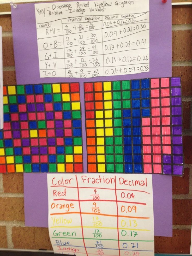 Real Teachers Learn: Math Manipulatives and Fraction Art {Fractions and decimal relationship- hundredths}