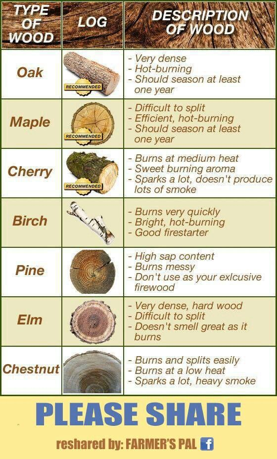 This is great for woodburning information!