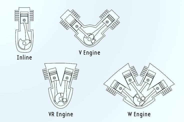 Very simple diagram learn your engines! #engine #incline #inclineengine #v #vengine #vr #vrengine #w #engine #cars #car #mechanic #mechanical #mechanics #speed #power #torque