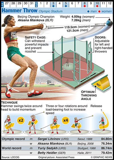 #OLYMPICS 2012: Hammer Throw    Credit: Graphic News Ltd    www.guardian.co.uk/news/datablog/gallery/2012/jun/25/olympics-infographics-track-field?CMP=SOCNETIMG8759I