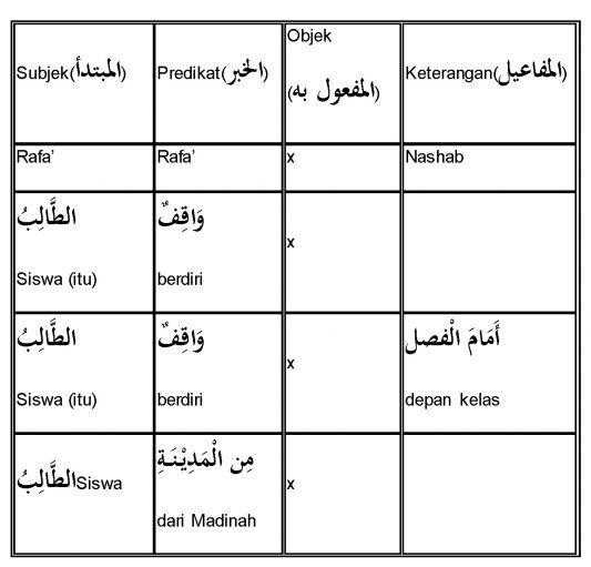 Inilah Pelajaran Bahasa Arab Peta Konsep Irab