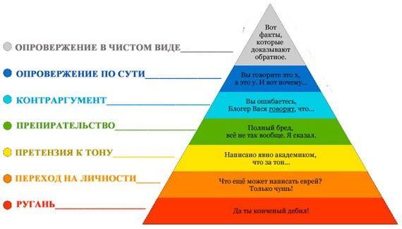 Правильное ведение споров и дискуссий Пирамида Грэма