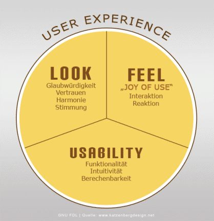 User Experience  - usability + look + feel
