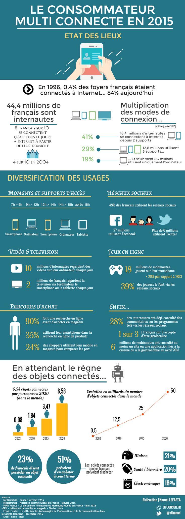 Consommateur multiconnecté : Etat des lieux - copyright : lk.conseil.fr / #ecommerce #relationclient