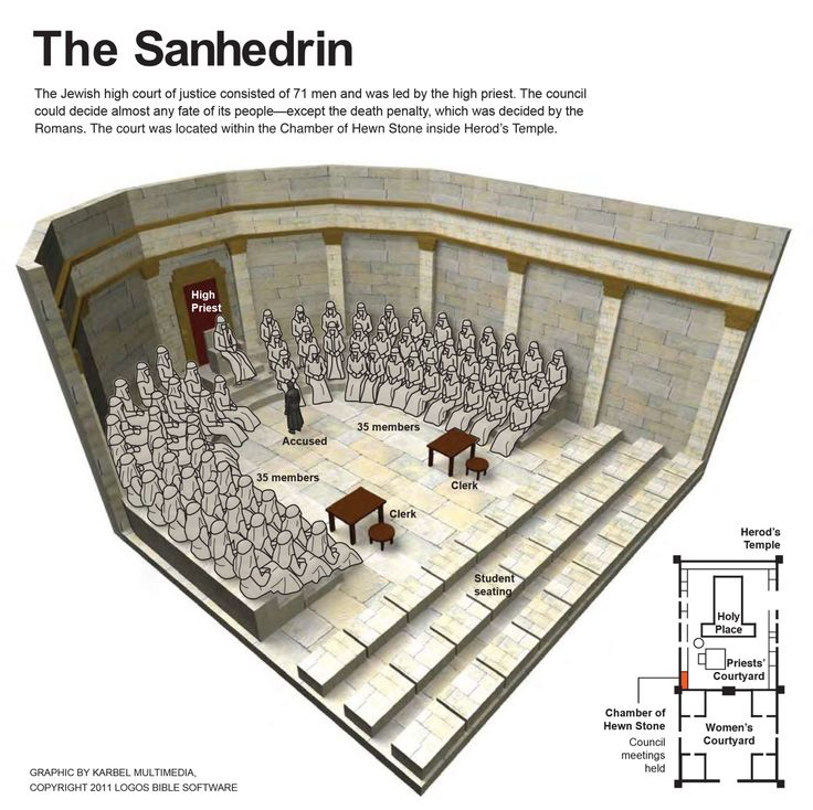 The Jewish high court of justice consisted of 71 men and was led by the high priest. The council could decide almost any fate of its people—except the death penalty, which was decided by the Romans. The court was located within the Chamber of Hewn Stone inside Herod's Temple.