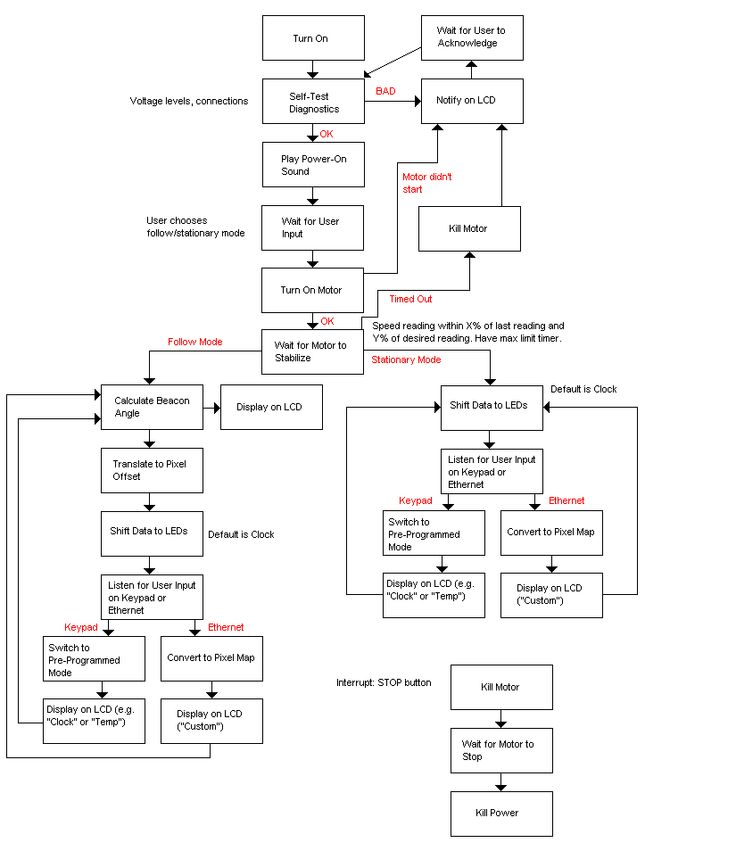 Software Flow Diagram.gif (825×954)