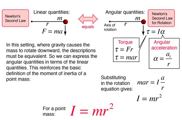Moment of Inertia