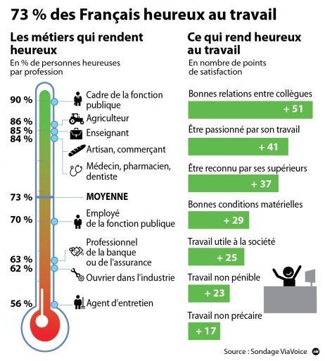 Les Français sont 73% à se dire heureux dans leur cadre professionnel : c'est le résultat d'une enquête publiée ce jeudi par le Nouvel Observateur. Les cadres du secteur public, mais aussi les agriculteurs et les enseignants sont les plus nombreux à estimer qu'ils sont heureux au travail.