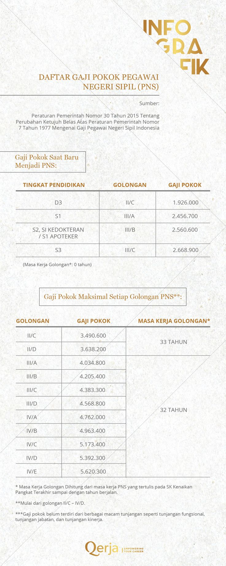 #infographic #infografik #gaji #ratarata #average  #pns #indonesia #qerja