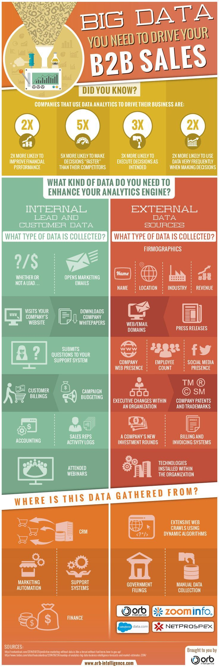 This infographic examines the Big Data you need to successfully drive your B2B sales. Click on pin for more information about our company.