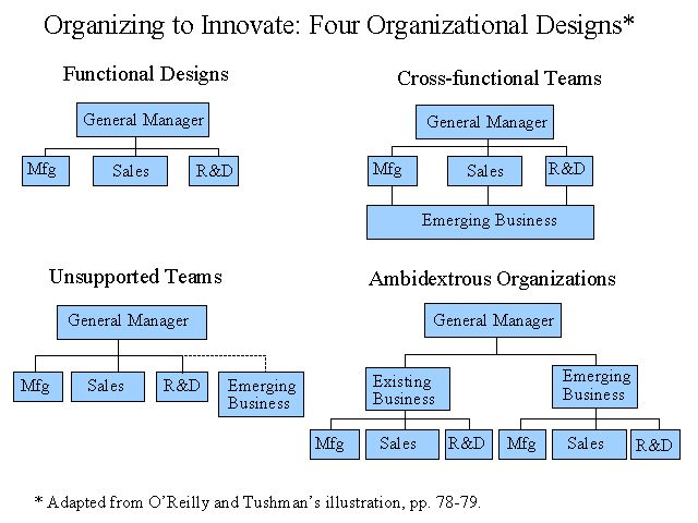 organizational structures impact on hrm Organizational culture  encourages formal control while process or network structures promote a culture of  of organizational.