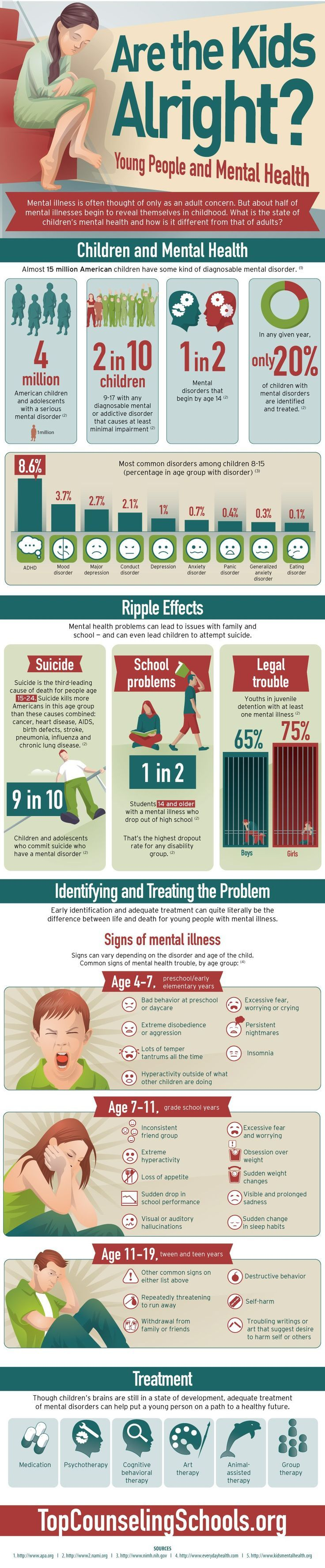 Young People and Mental Health Infographic:  Helpful for therapists, counselors, and parents