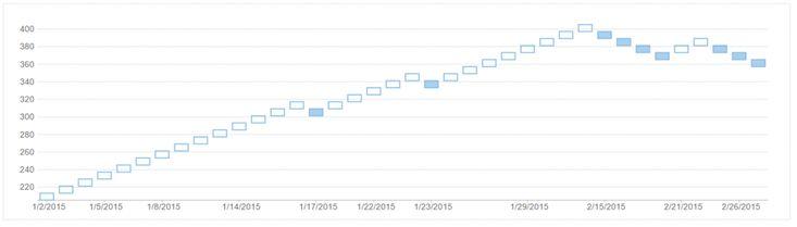 ASP.NET MVC Financial Chart - Renko Chart