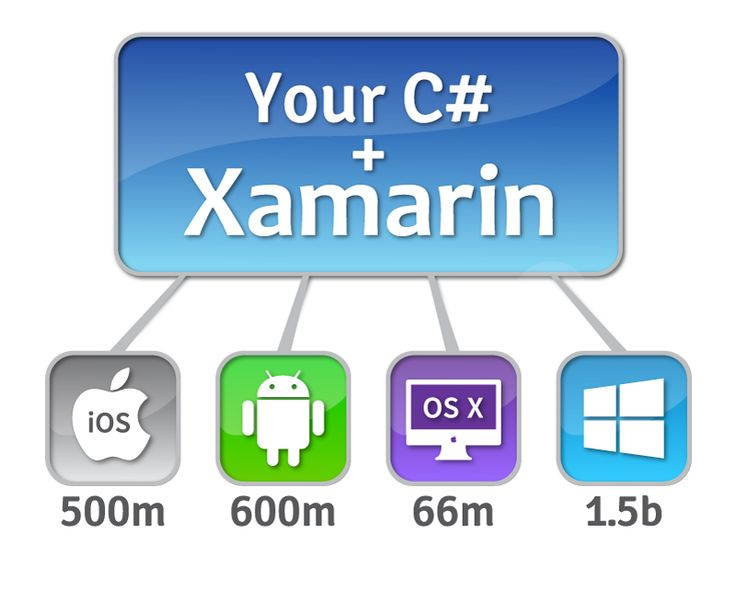 Cross-platform iOS, Android, and Windows Mobile Apps in C# with Xamarin