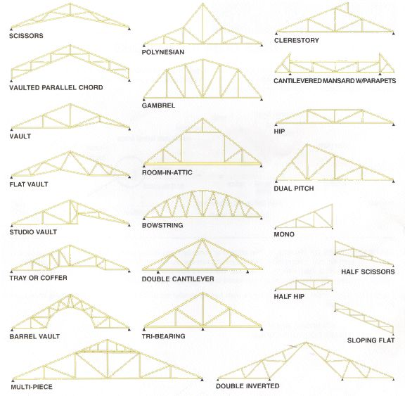 The Average Roof Truss Prices Depend On A Number Of Factors Including The  Size Of The