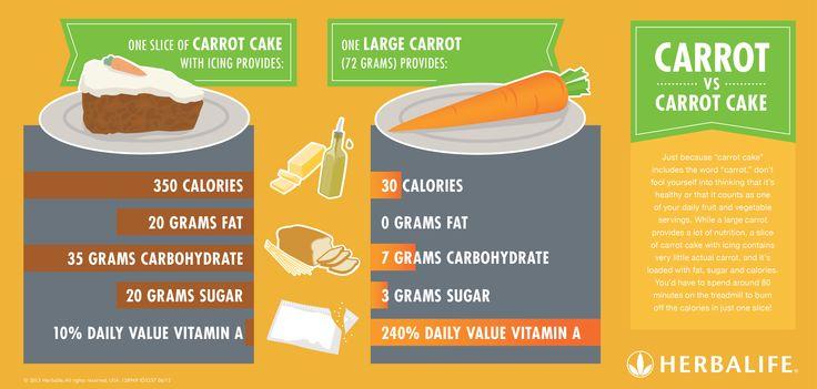 EN Herbalife Infographic - Carrot.jpg 3513×1679 pixels