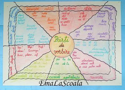 Ema la scoala: Substantivul - activitati si un cantec