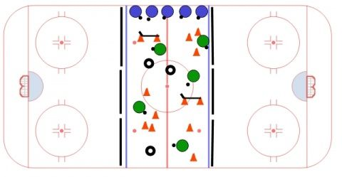 Hockey Drills - over 500 drills