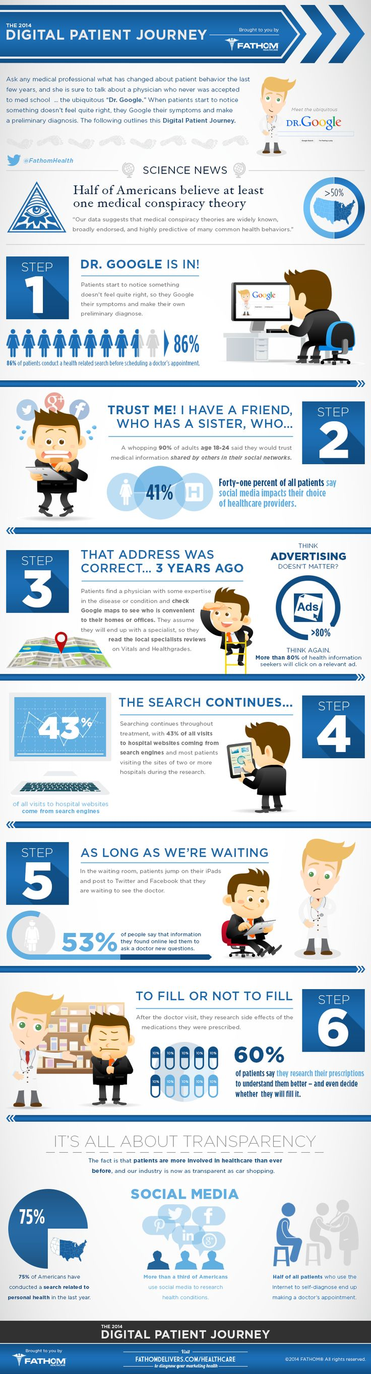 #Infographic: The digital patient journey. An insight into their digital behaviours