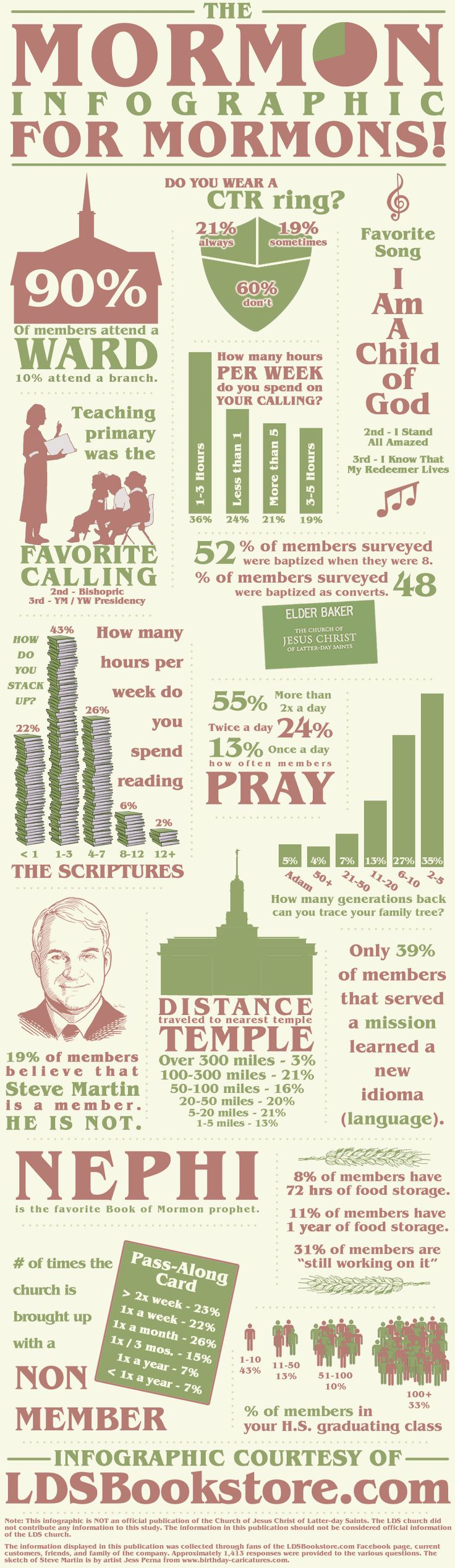 It's the Mormon Infographic for Mormons! How do you stack up? :)